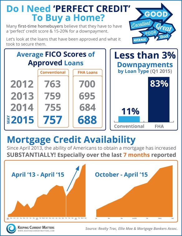 VA Beach Real Estate